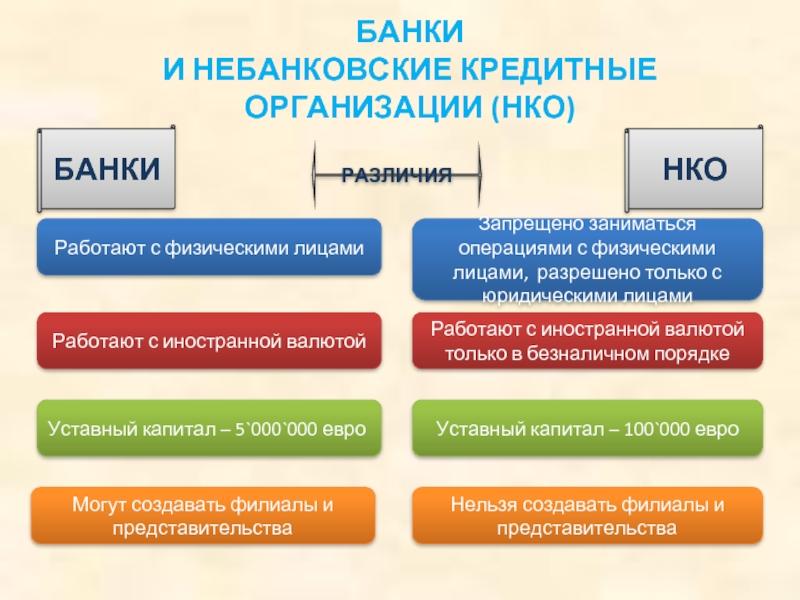 банк кредитная организация