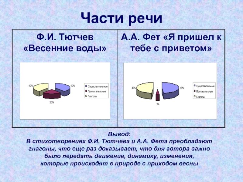 горелки российского стихи без глаголов тютчева поэтому знание