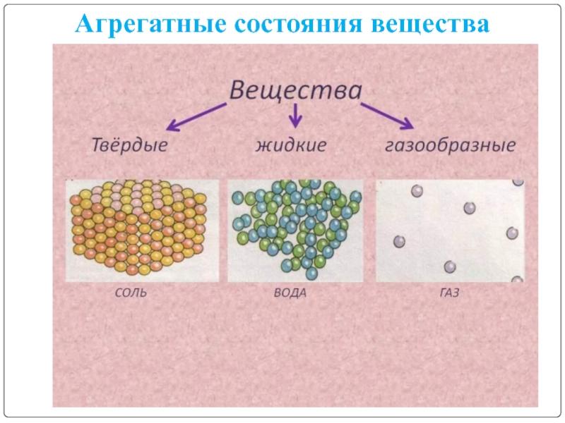 Агрегатные состояния веществ картинка
