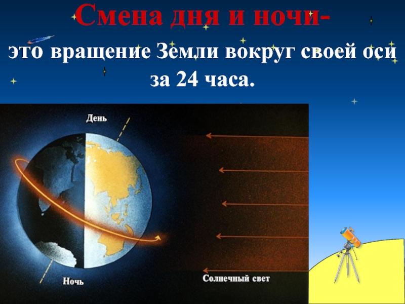 Картинки вращения земли вокруг своей оси