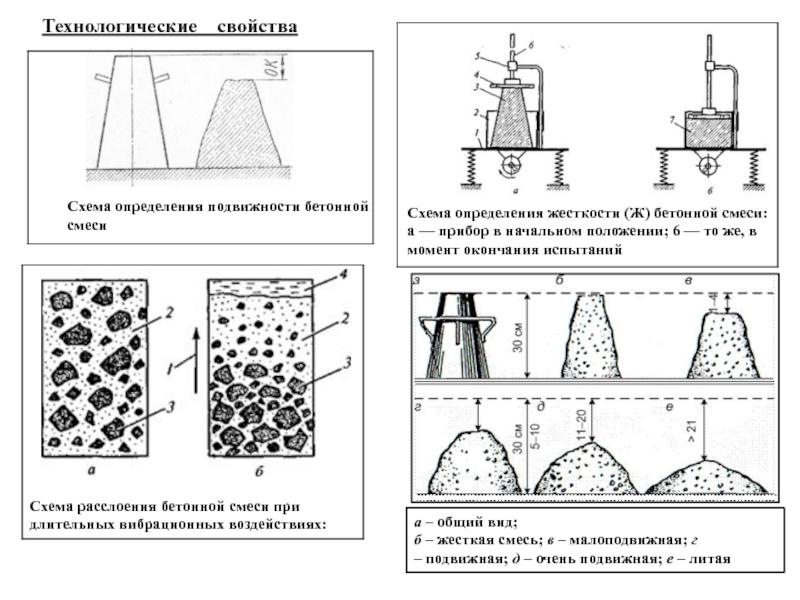 подвижная бетонная смесь