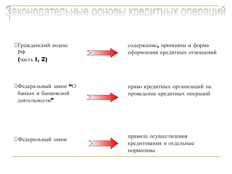 организация кредитных отношений
