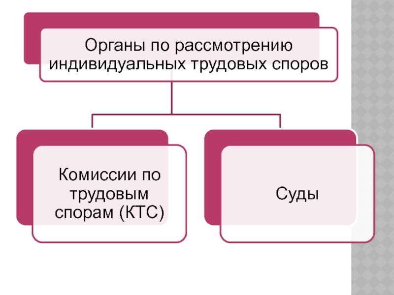 органы по решению трудовых споров