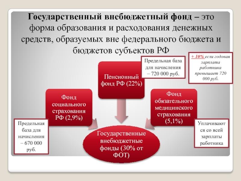 ваш можно фото для начисления внебюджетных фондов над левой