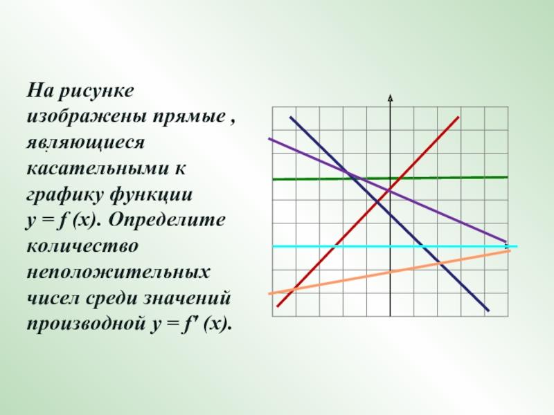 картинка график прямой