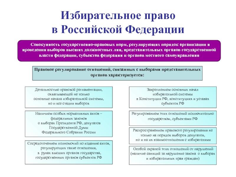 право российской федерации это