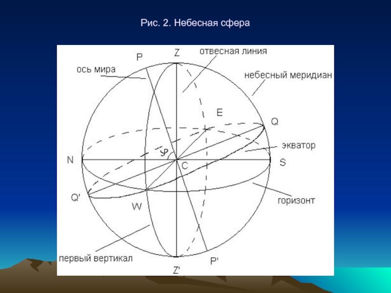 картинки небесная сфера площади