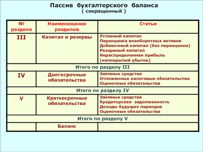 Страдательная часть баланса бухгалтера 6 букв должностная инструкции главного бухгалтера ооо
