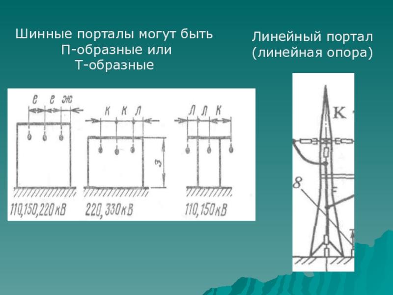 Шинные порталы могут быть П-образные или Т-образныеЛинейный портал (линейная опора)